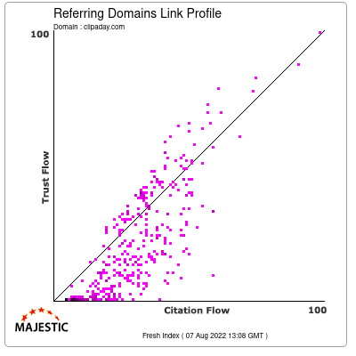 Referring Domains Link Profile of clipaday.com