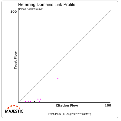 Referring Domains Link Profile of cstorelive.net