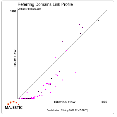 Referring Domains Link Profile of digisang.com
