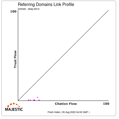 Referring Domains Link Profile of ebay.net.in
