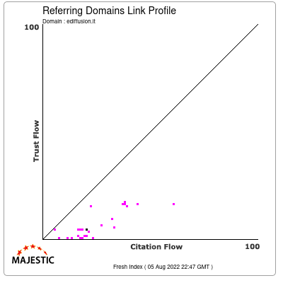 Referring Domains Link Profile of ediffusion.it
