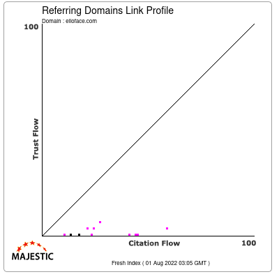 Referring Domains Link Profile of elloface.com