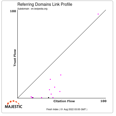 Referring Domains Link Profile of en.lexipedia.org