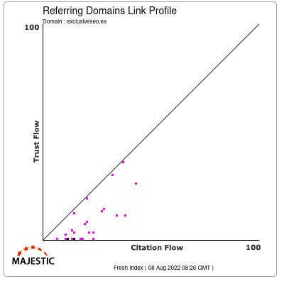 Referring Domains Link Profile of exclusiveseo.es