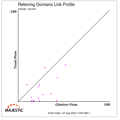 Referring Domains Link Profile of jfd.com