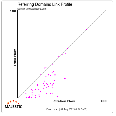 Referring Domains Link Profile of kelleyandping.com