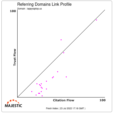 Referring Domains Link Profile of lappylaptop.us