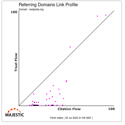 Referring Domains Link Profile of lexipedia.org