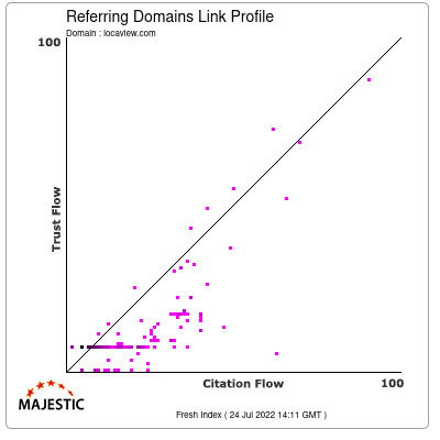 Referring Domains Link Profile of locaview.com