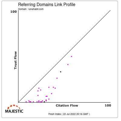 Referring Domains Link Profile of lunahabit.com