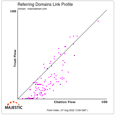 Referring Domains Link Profile of matchadream.com