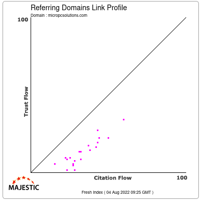 Referring Domains Link Profile of micropcsolutions.com