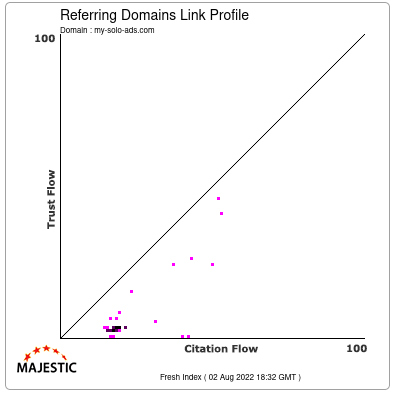 Referring Domains Link Profile of my-solo-ads.com