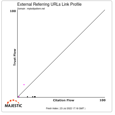 External Backlinks Link Profile of myboltpattern.net