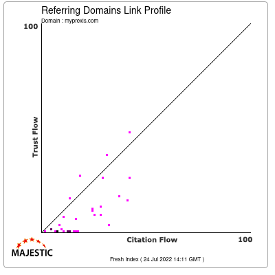 Referring Domains Link Profile of myprexis.com