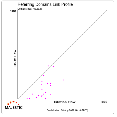 Referring Domains Link Profile of near-me.co.in
