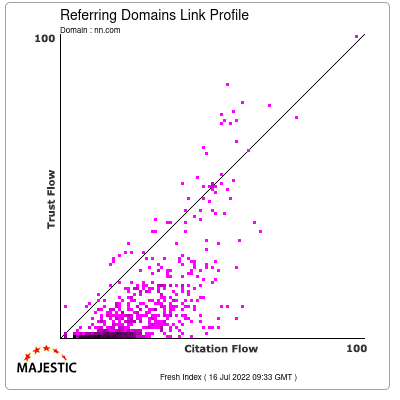 Referring Domains Link Profile of nn.com