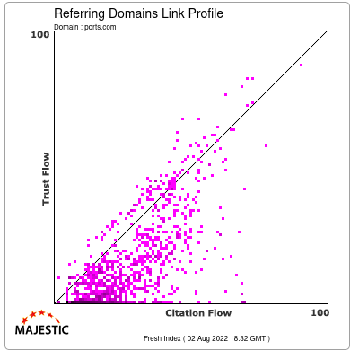 Referring Domains Link Profile of ports.com