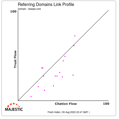 Referring Domains Link Profile of realops.com