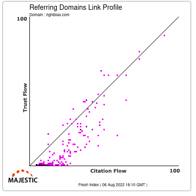 Referring Domains Link Profile of rightbias.com