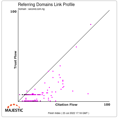 Referring Domains Link Profile of second.com.ng