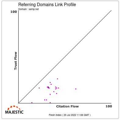Referring Domains Link Profile of semp.net
