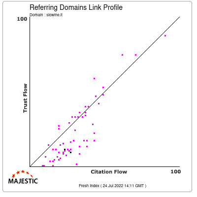 Referring Domains Link Profile of slowine.it