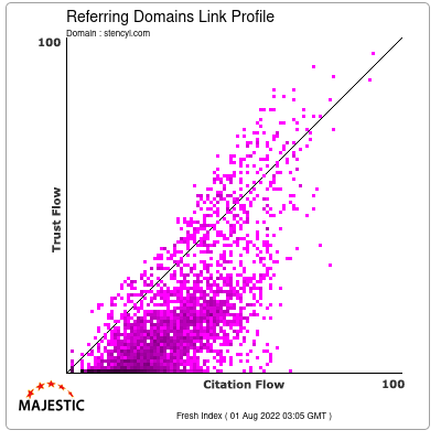 Referring Domains Link Profile of stencyl.com
