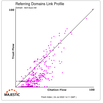Referring Domains Link Profile of tech-buzz.net