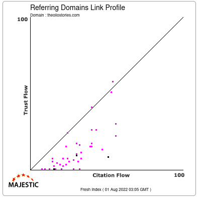 Referring Domains Link Profile of theoliostories.com