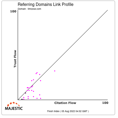 Referring Domains Link Profile of timoose.com