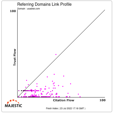 Referring Domains Link Profile of usadisk.com