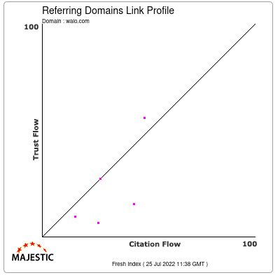 Referring Domains Link Profile of waio.com
