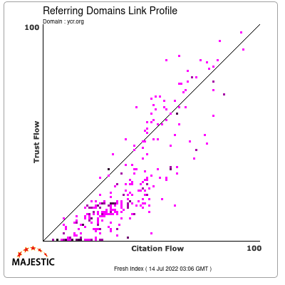 Referring Domains Link Profile of ycr.org