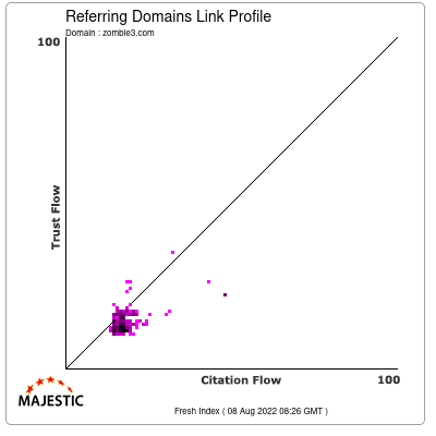 Referring Domains Link Profile of zombie3.com