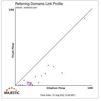 Referring Domains Link Profile of zomemax.com