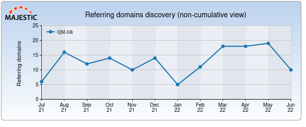 MajesticSEO Referring Domains
