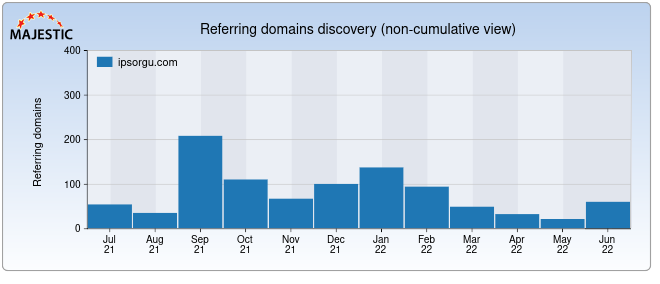 Referring Domains Analysis