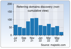 1Pagerank Graph