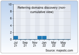 MajesticSEO Backlink