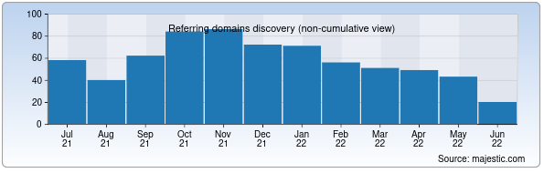 Backlinks for storiesonline.net