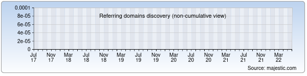 refering domains discovery chart from majestic seo