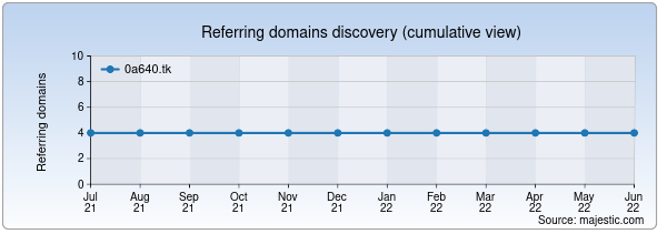 Referring domains for 0a640.tk by Majestic Seo