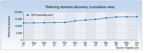Referring domains for 1001tracklists.com by Majestic Seo