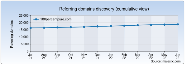 Referring domains for 100percentpure.com by Majestic Seo
