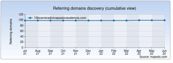Referring domains for 10kcarreradivinapastoravalencia.com by Majestic Seo