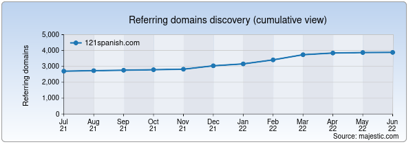 Referring domains for 121spanish.com by Majestic Seo