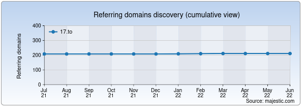Referring domains for 17.to by Majestic Seo