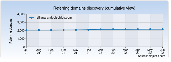 Referring domains for 1sillaparamibolsoblog.com by Majestic Seo