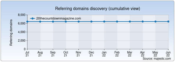 Referring domains for 20thecountdownmagazine.com by Majestic Seo
